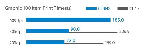 Fast Label Printer Comparison Chart